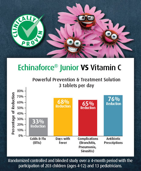 A randomized controlled and blinded study, involving 203 children, compared the use of Echinaforce Junior versus Vitamin C over 4 months.